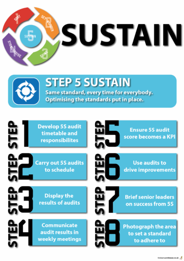 5. 5S Sustain poster